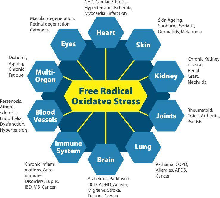 radicales-libres-estrella